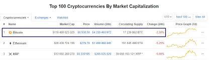Bitcoin Price Chart Yahoo Yahoo Finance Launches Cryptocurrency Trade