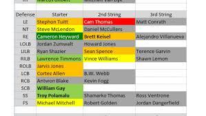 Chiefs Depth Chart 2015 2015 Depth Charts Pittsburgh Steelers Nfl News Rankings