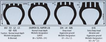 Tire Tread Gauge Chart General Recommendations Michelin Earthmover