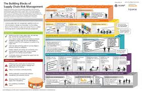Design Of Supply Chain Systems Illustration 3rd Party Series 4 The Building Blocks Of