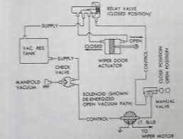 similiar 1971 corvette wiper wiring diagram keywords corvette wiper motor diagram on 1971 corvette wiper motor wiring