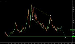 Long Term Sugar Chart Softs Tradingview