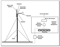 electricity generation using small wind turbines at your home or farm schematic of the compontents of a wind energy system