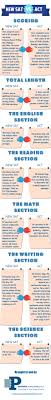 new sat archives prepped polished prepped polished new sat vs act infographic