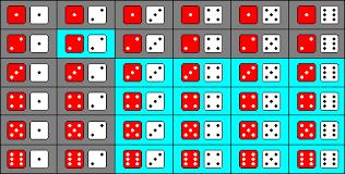 Backgammon Dice Odds Chart Probability Calculator For Dice Diigo Groups