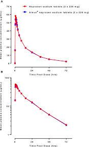 Bioequivalence Of 2 Naproxen Sodium Tablet Formulations In