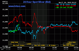 Gold Silver Bulls Work To Stabilize Prices Amid Downtrends