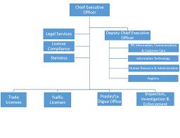 Sla Organisation Chart Organization Structure Seychelles Licensing Authority