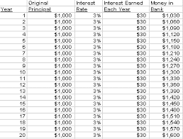 Savings Compound Interest Chart Untitled Document