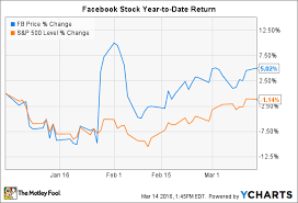Facebook Chart Stock Facebook Inc Stock Why Investors Are Paying A Premium