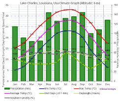 Climate Graph For Lake Charles Louisiana Usa