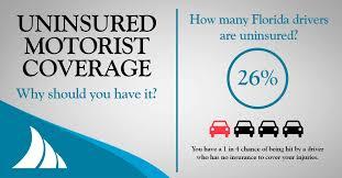 the importance of uninsured motorist