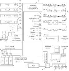 Системы автоматического обнаружения и тушения пожаров  Структурная схема автоматической установки обнаружения и тушения пожара возможный вариант