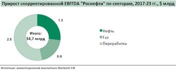 Перевод отчета аналитиков sberbank cib о Сечине и Роснефти  В 2013 15 годах Роснефть получила от компаний bp trafigura glencore vitol и что важнее всего от cnpc авансы за будущие поставки нефти в размере