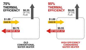 Condensing Water Heater Efficiency