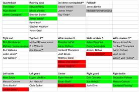 Patriots Chart Patriots Projected Depth Chart Pre Training Camp Extra