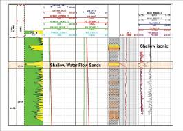log measurements example of a well log showing shallow isonic measurements