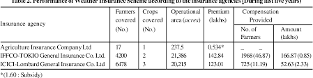 We insure everything from small farms with rural acreage to large commercial food processors. Pdf Performance Of Agricultural Insurance In Punjab State Of India Semantic Scholar