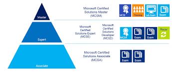 Microsoft Training Bluescripts