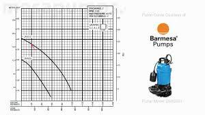 Taco Pump Flow Chart How To Read A Pump Curve Simple Explanation
