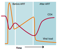 Viral Load Chart The Natural History Of Hiv In Detail Guides Hiv I Base