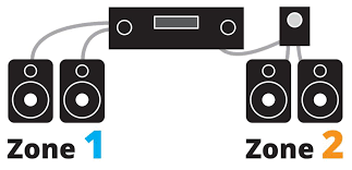 powering your multi room music system a stereo receiver a and b speaker outputs lets you play the same audio source in two rooms the volume control shown in zone 2 is optional