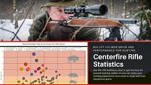 Rifle Caliber Chart Centerfire Rifle Statistics Choose The Best All Around