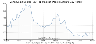 Mexican Peso Exchange Rate Chart Venezuelan Bolivar Vef To Mexican Peso Mxn Exchange Rates