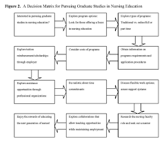 pursuing graduate studies in nursing education driving and  figure 2
