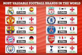 Man Utd Overtaken By Real Madrid As Most Valuable Football