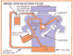 Amsoil Synthetic Oil Amsoil Ea By Pass Filters