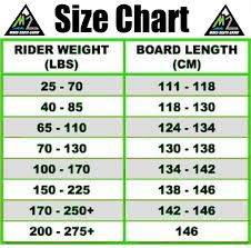 Kneeboard Weight Chart Christy Wise Christydwise On Pinterest