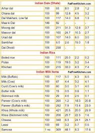 Snacks Calories Chart How To Count The Calories Of Indian Food Quora