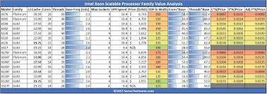 Explicit Intel Xeon Scalable Comparison Chart Xeon