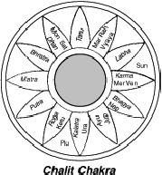 Astrologys