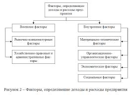 Анализ доходов и расходов как элементов формирования финансового  101813 0023 3 Анализ доходов и расходов как элементов формирования финансового результата предприятия