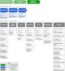 flowchart configuring the human resources module human resource i