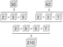 Что такое алгоритм Выполним последовательность действий для нахождения значения следующего выражения