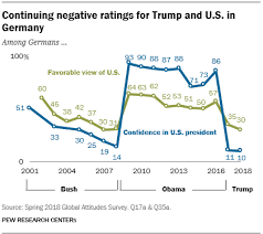 Trumps Approval Rating Chart Trump Approval Worldwide Remains Low Especially Among Key