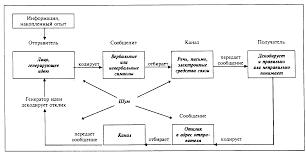 Общение как коммуникация Психология делового общения Лекции  В психологии разработаны демонстрационные модели облегчающие понимание процесса общения Одна из таких моделей предложенная Ш фон Туном учитывает как