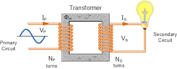 transformer basics and transformer principles step up and step down transformer at Transformer Schematic Diagram