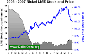 Lme Nickel Inventory Chart Whats Happening With The Nickel Market The Market