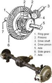 Tire Size Rpm Chart Differential Gear Ratio To Tire Size Guide Offroaders Com