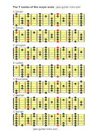 Major Scale Modes Chart The 7 Modes Of The Major Scale In 2019 Guitar Chords Jazz