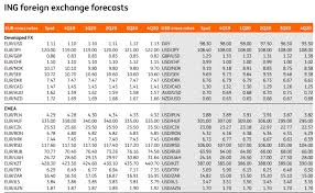 Exchange Rate Forecasts 2018 2019 2020
