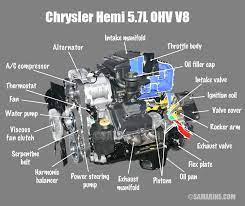 What Is The Difference Between Ohv Ohc Sohc And Dohc Engines Automotive Mechanic Car Engine Car Mechanic