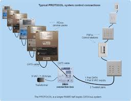 Digital Lighting Systems Protocol System Introduction