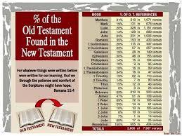 Old Testament Vs New Testament Chart New Testament Scriptures Referencing Old Testament