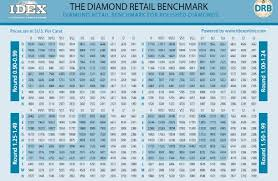 International Diamond Price Chart Diamond Prices Learn How They Are Calculated