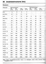 8 8 Metric Bolt Torque Chart Www Bedowntowndaytona Com